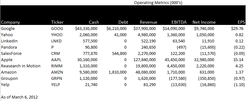 public compset operating metrics